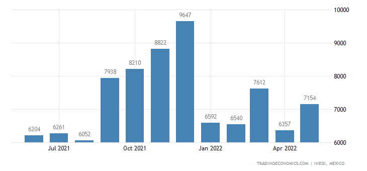 Mexico Exports of Plants & Parts of Plants, Used In Perf