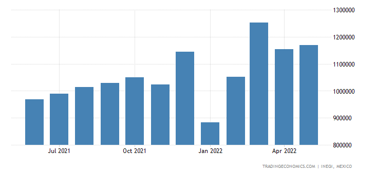 Mexico Exports of Plastics & Articles Thereof