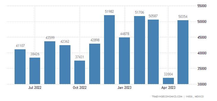 Mexico Exports of Precious Metal Ores & Concentrates