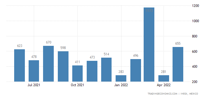 Mexico Exports of Prepared Feathers & Down & Articles Th