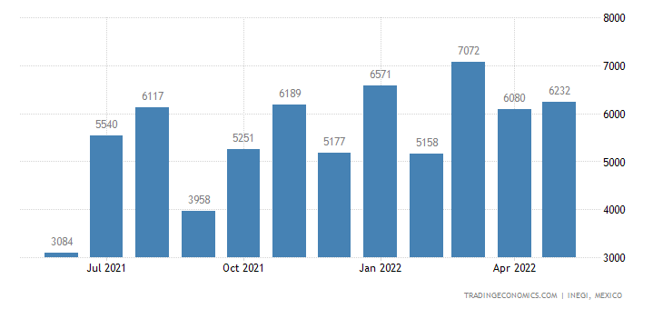 Mexico Exports of Prepared Or Preserved Fish, Caviar