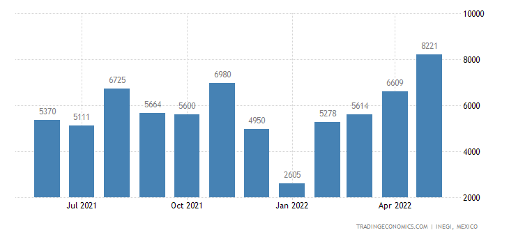 Mexico Exports of Prepared Rubber Accelerators