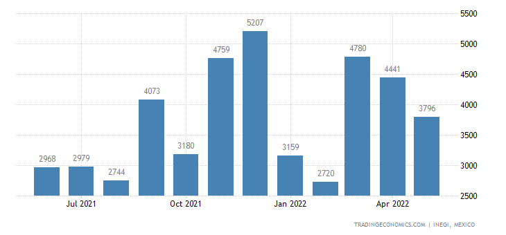 Mexico Exports of Primary Cells & Primary Batteries, Par