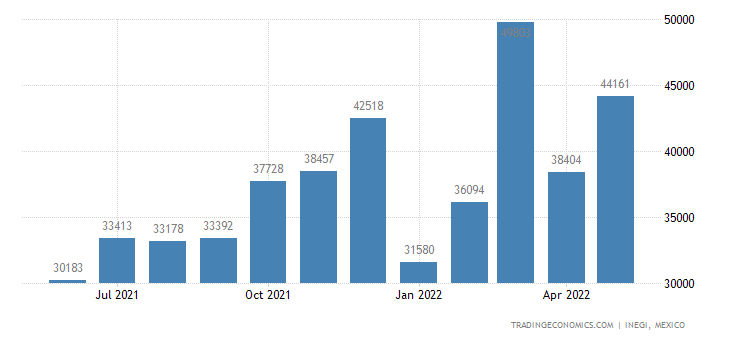 Mexico Exports of Printed Books, Newspapers, Pictures &