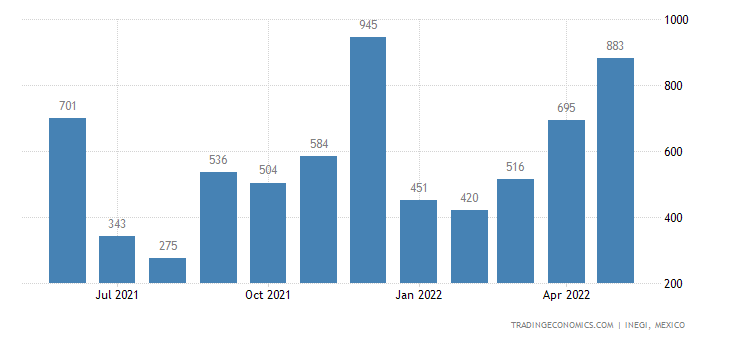 Mexico Exports of Printed Or Illustrated Post Cards, Gre