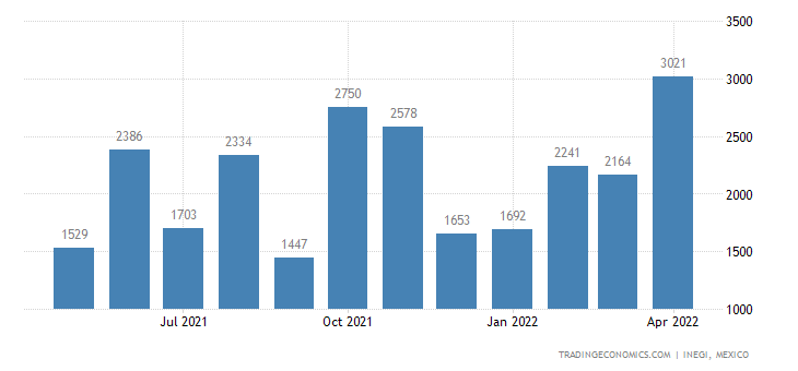Mexico Exports of Printing Ink, Writing Or Drawing Ink &