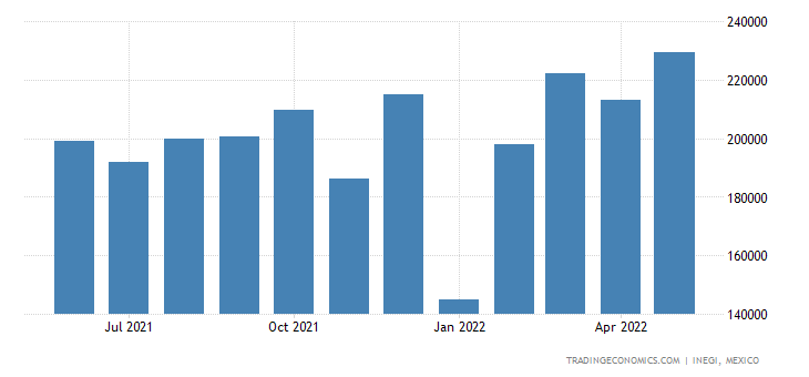 Mexico Exports of Pumps For Liquids, With Or Without A M