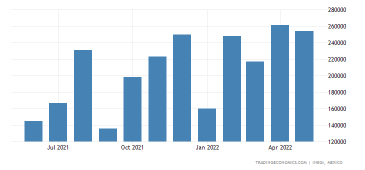 Mexico Exports of Railway Or Tramway Freight Cars, Not S