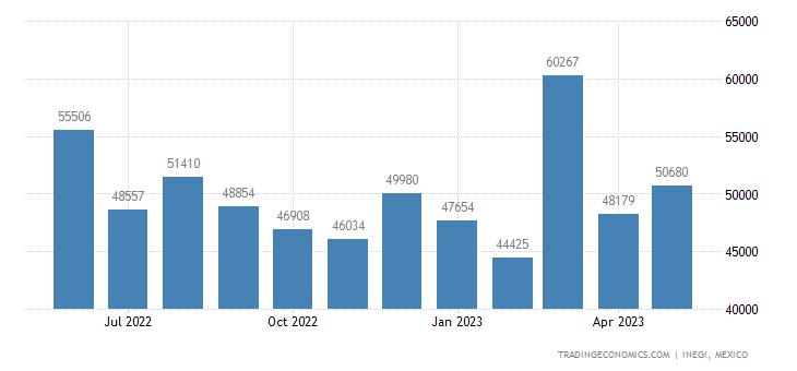 Mexico Exports of Razors & Razor Blades, & Base Metal Pa