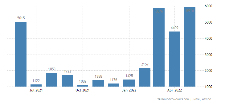 Mexico Exports of Reaction Initiators, Reaction Accelera