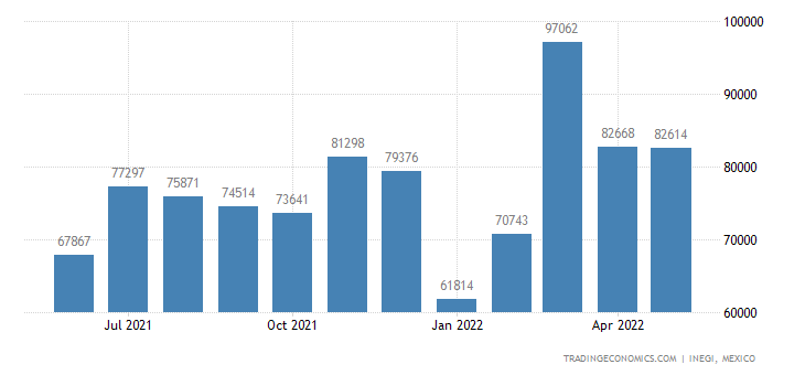 Mexico Exports of Revolution & Production Counters, Taxi