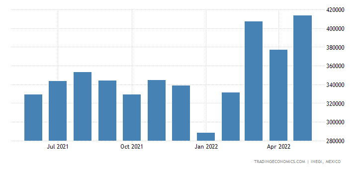 Mexico Exports of Rubber & Articles Thereof