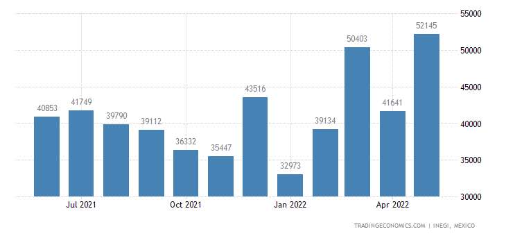 Mexico Exports of Sauces & Preparations Therefor, Mixed
