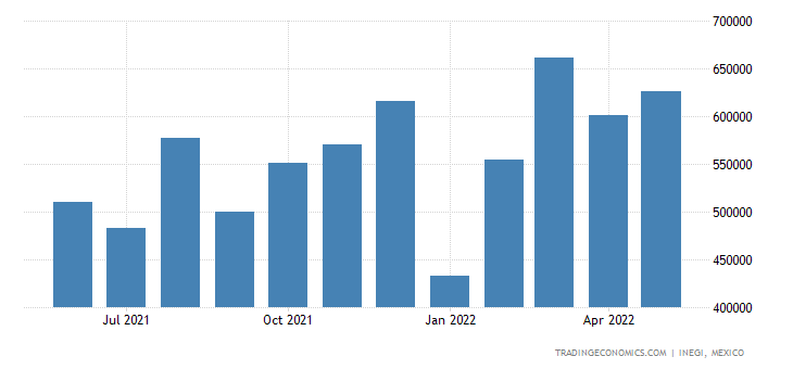 Mexico Exports - Seats Not Or Convertible Into Beds, & Parts Thereof