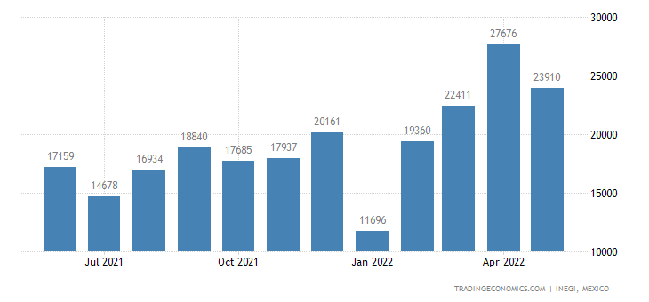 Mexico Exports of Seats of A Kind Used For Motor Vehicles