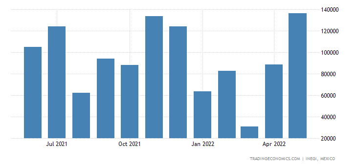 Mexico Exports of Semifinished Products of Iron Or Nonal