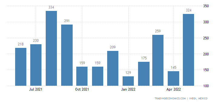 Mexico Exports of Silk, Incl Yarns & Woven Fabrics There