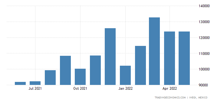 Mexico Exports of Soap Etc., Lubricating Products, Waxes