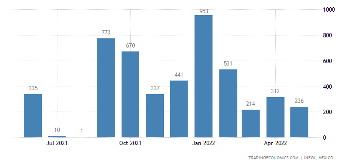 Mexico Exports of Soybeans, Broken Or Not