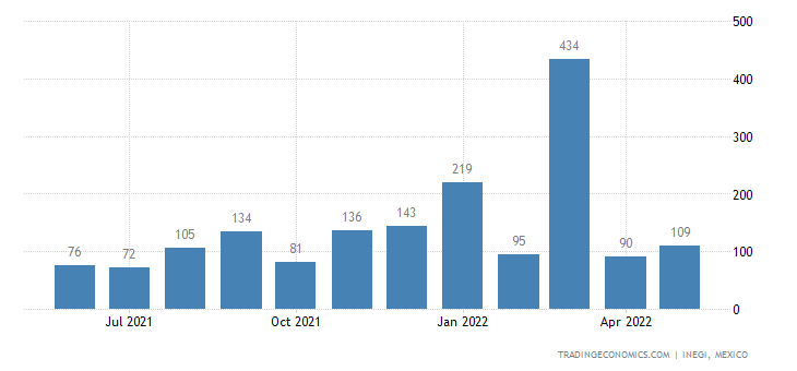 Mexico Exports of Spoons, Forks, Ladles, Cake-servers, B