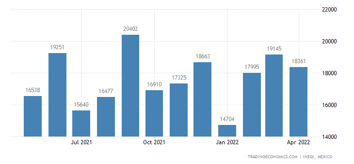 Mexico Exports of Sugars Nesoi, Incl Chem Pure Lactose,