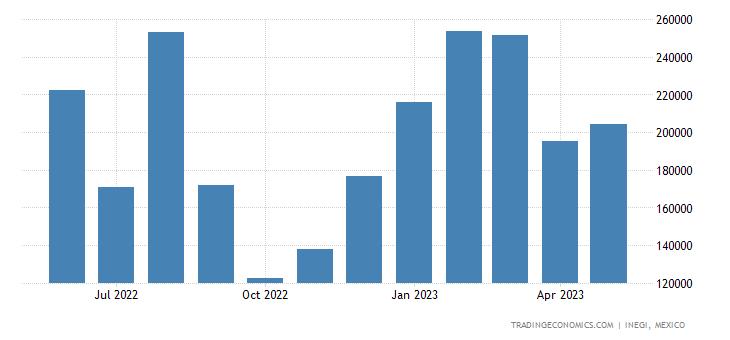 Mexico Exports of Sugars & Sugar Confectionary