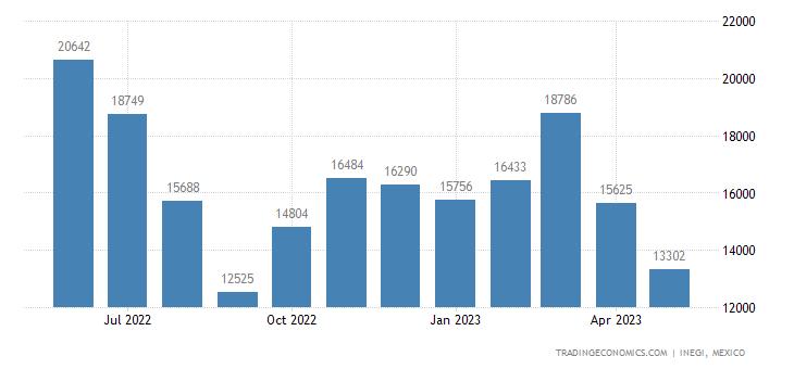 Mexico Exports of Sulfates, Alums, Peroxosulfates
