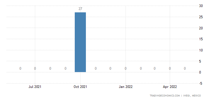 Mexico Exports of Sulfur, All Kinds