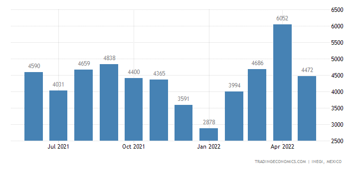 Mexico Exports of Sunflower-seed, Safflower Or Cottonsee