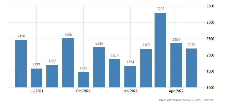 Mexico Exports of Synthetic Staple Fibers, Not Carded Or