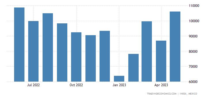 Mexico Exports of T-shirts, Singlets, Tank Tops & Simila