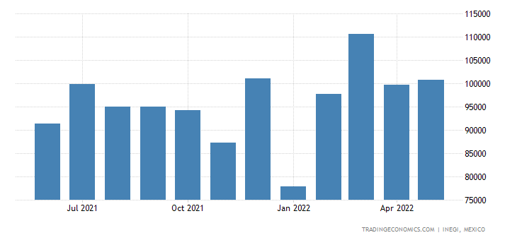 Mexico Exports of Tanning Or Dyeing Extract