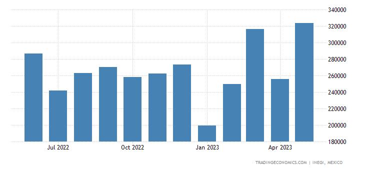 Mexico Exports of Taps, Cocks, Valves & Similar Applian