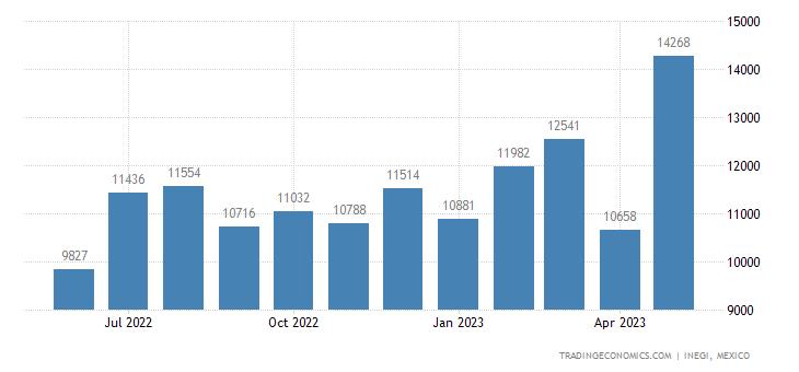 Mexico Exports of Textile Fabrics Impregnated, Coated, C