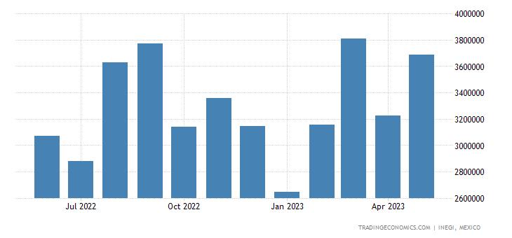 Mexico Exports of Tractors & Public-transport Veh. Parts