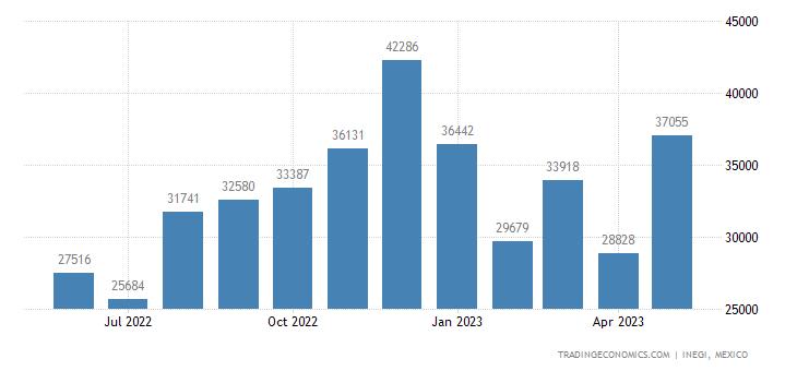 Mexico Exports of Travel Goods, Vanity Cases, Binocular