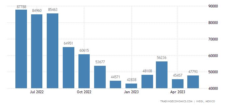 Mexico Exports of Tubes, Pipes & Hollow Profiles Nesoi O