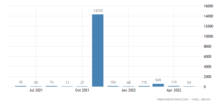 Mexico Exports of Urea, Whether Or Not In Aqueous Soluti