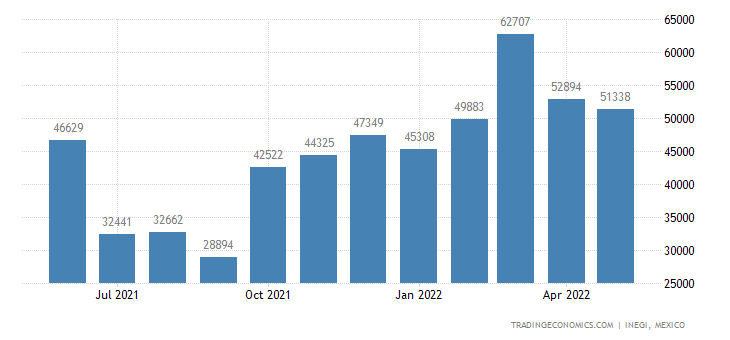Mexico Exports of Vegetables, Frozen
