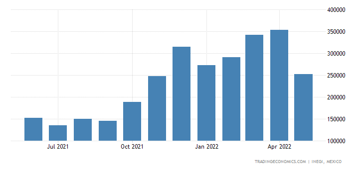Mexico Exports of Vegetables Nesoi, Fresh Or Chilled