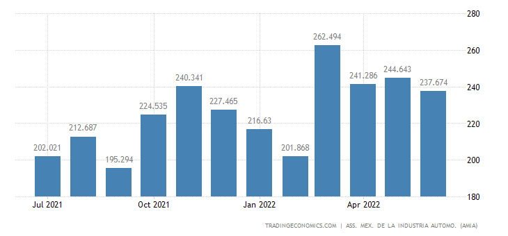 Mexico Exports of Vehicles