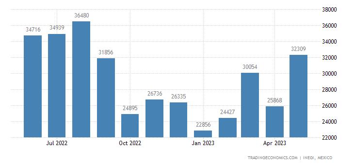 Mexico Exports of Wadding, Felt & Nonwovens, Twine, Cord