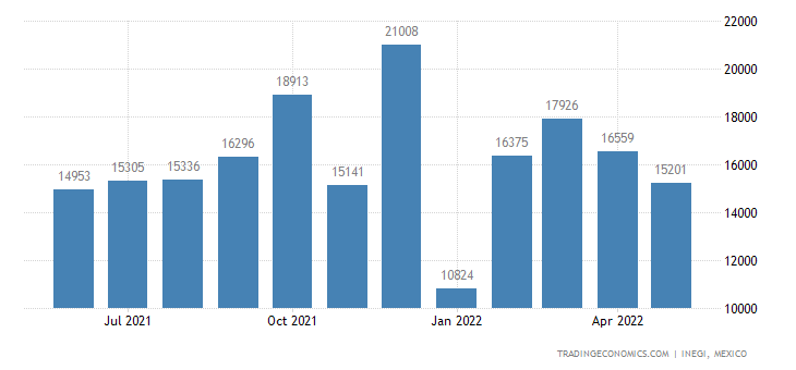 Mexico Exports of Waste & Scrap of Primary Cells & Batte