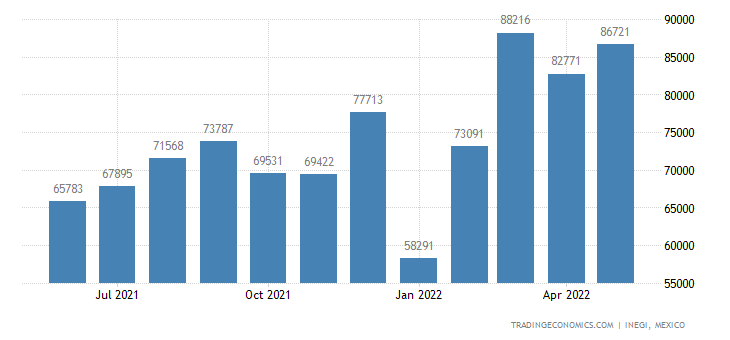 Mexico Exports of Waters, Incl Mineral Waters & Aerated