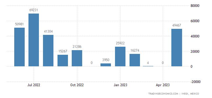 Mexico Exports of Wheat & Meslin