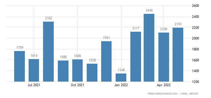Mexico Exports of Women S Or Girl S Blouses, Shirts & Sh