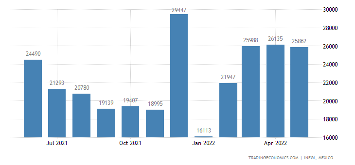 Mexico Exports of Women S Or Girls Suits & Ensembles, N