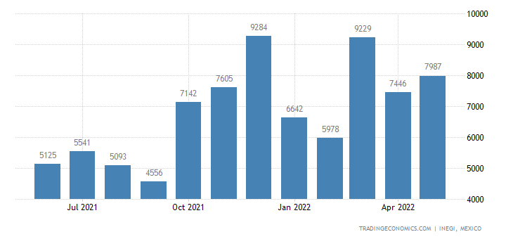 Mexico Exports of Women S Or Girls Undergarments