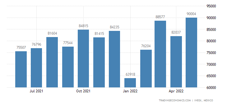 Mexico Exports of Wood & Articles of Wood