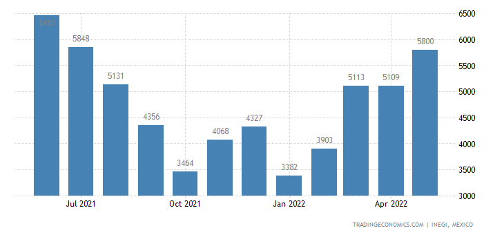 Mexico Exports of Wood Charcoal, Whether Or Not Agglomer
